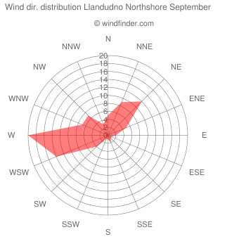Wind direction distribution Llandudno Northshore September