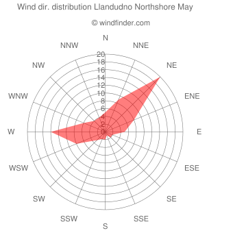 Wind direction distribution Llandudno Northshore May