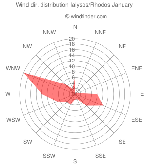 Wind direction distribution Ialysos/Rhodos January