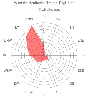 Wind direction distribution Trapani Birgi June