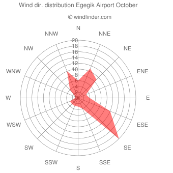 Wind direction distribution Egegik Airport October