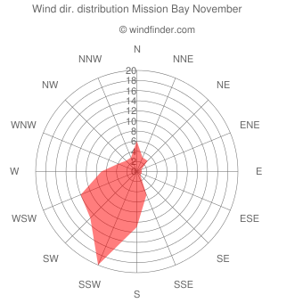 Wind direction distribution Mission Bay November