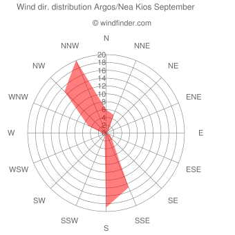 Wind direction distribution Argos/Nea Kios September