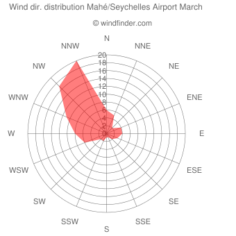 Wind direction distribution Mahé/Seychelles Airport March