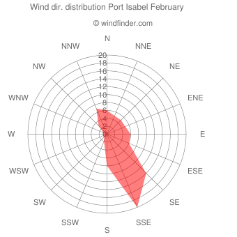 Wind direction distribution Port Isabel February