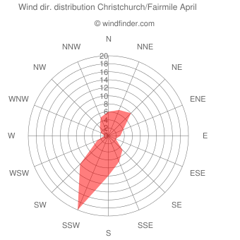 Wind direction distribution Christchurch/Fairmile April