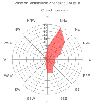 Wind direction distribution Zhengzhou August