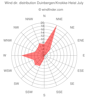 Wind direction distribution Duinbergen/Knokke-Heist July