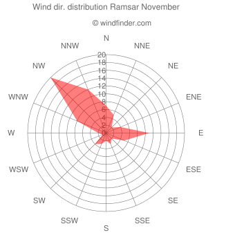 Wind direction distribution Ramsar November