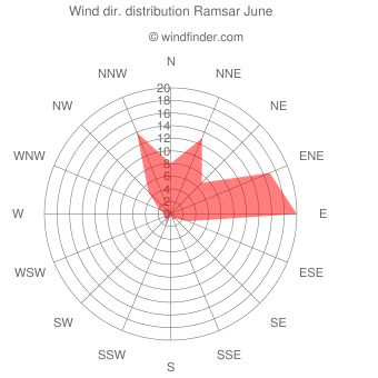 Wind direction distribution Ramsar June
