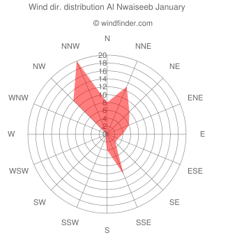 Wind direction distribution Al Nwaiseeb January