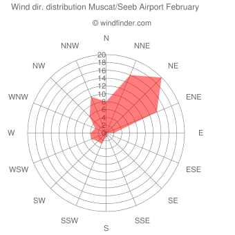 Wind direction distribution Muscat/Seeb Airport February