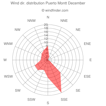 Wind direction distribution Puerto Montt December