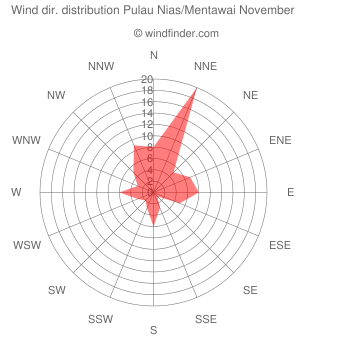 Wind direction distribution Pulau Nias/Mentawai November