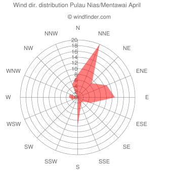 Wind direction distribution Pulau Nias/Mentawai April