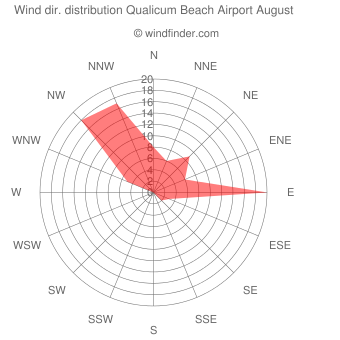 Wind direction distribution Qualicum Beach Airport August
