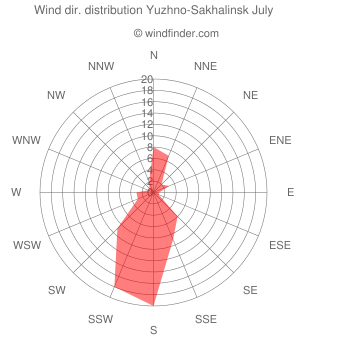 Wind direction distribution Yuzhno-Sakhalinsk July