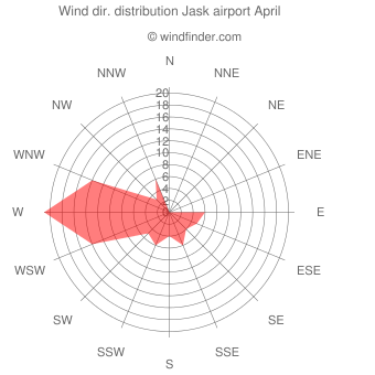 Wind direction distribution Jask airport April
