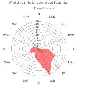 Wind direction distribution Jask airport September