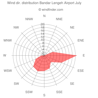 Wind direction distribution Bandar Lengeh Airport July