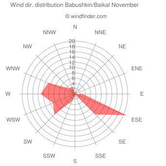 Wind direction distribution Babushkin/Baikal November