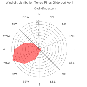 Wind direction distribution Torrey Pines Gliderport April