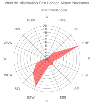 Wind direction distribution East London Airport November