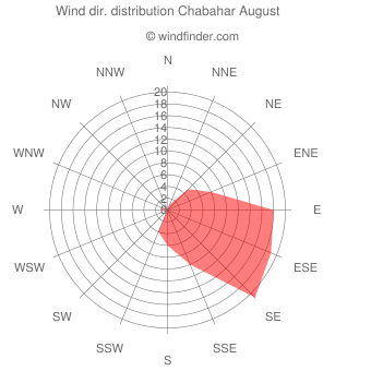 Wind direction distribution Chabahar August