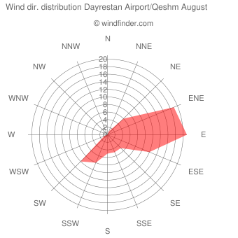 Wind direction distribution Dayrestan Airport/Qeshm August