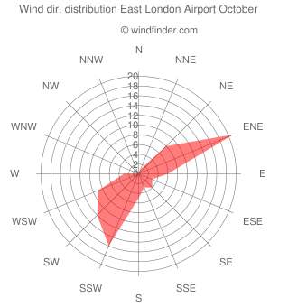 Wind direction distribution East London Airport October