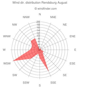 Wind direction distribution Rendsburg August
