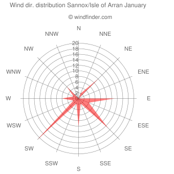 Wind direction distribution Sannox/Isle of Arran January
