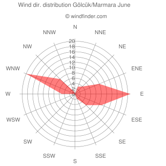 Wind direction distribution Gölcük/Marmara June