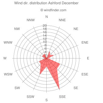 Wind direction distribution Ashford December