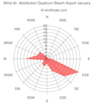 Wind direction distribution Qualicum Beach Airport January