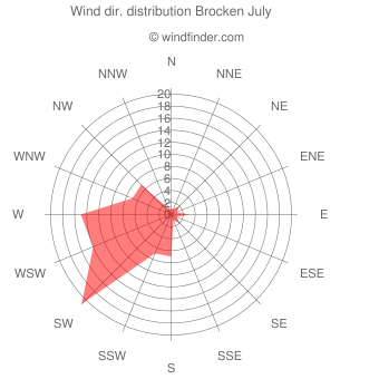 Wind direction distribution Brocken July