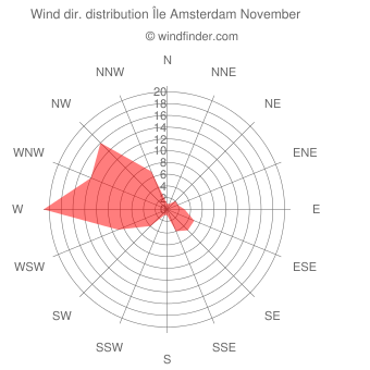 Wind direction distribution Île Amsterdam November