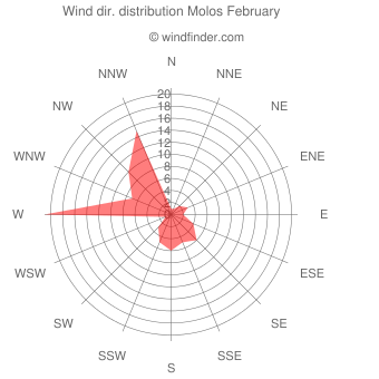 Wind direction distribution Molos February