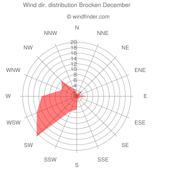 Wind direction distribution Brocken December