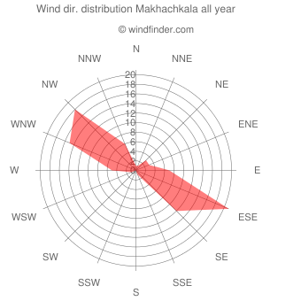 Annual wind direction distribution Makhachkala
