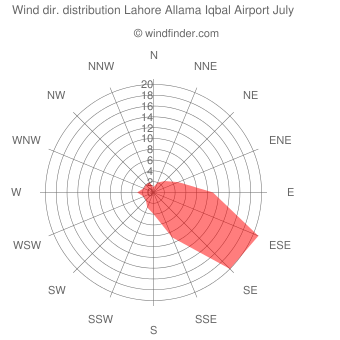 Wind direction distribution Lahore Allama Iqbal Airport July
