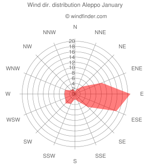 Wind direction distribution Aleppo January