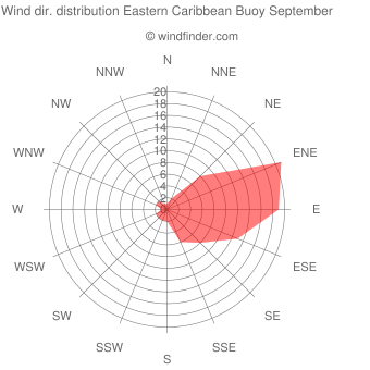 Wind direction distribution Eastern Caribbean Buoy September