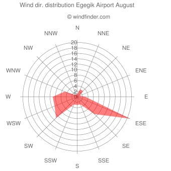 Wind direction distribution Egegik Airport August