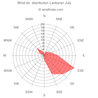 Wind direction distribution Lankaran July