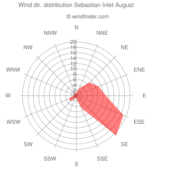 Wind direction distribution Sebastian Inlet August