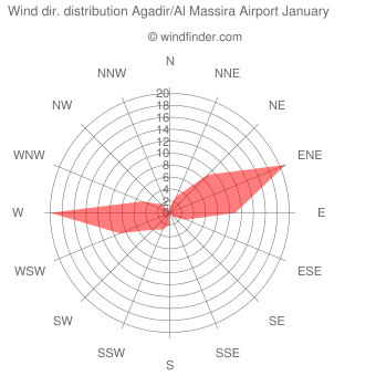 Wind direction distribution Agadir/Al Massira Airport January