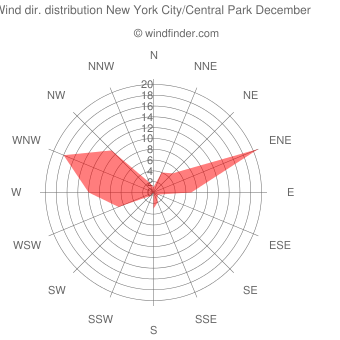 Wind direction distribution New York City/Central Park December