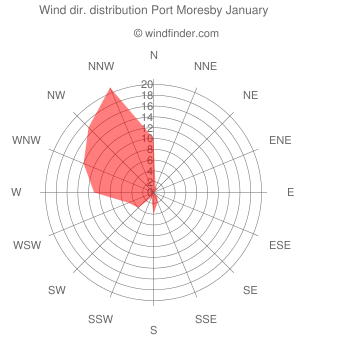 Wind direction distribution Port Moresby January