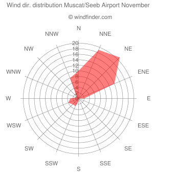 Wind direction distribution Muscat/Seeb Airport November